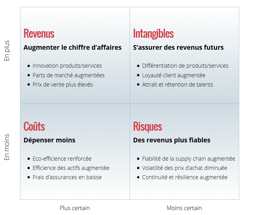 Impact financier positif du développement durable - 360impact.ch