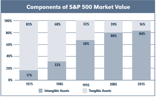 intangible-assets---company-valuation- 360impact.ch
