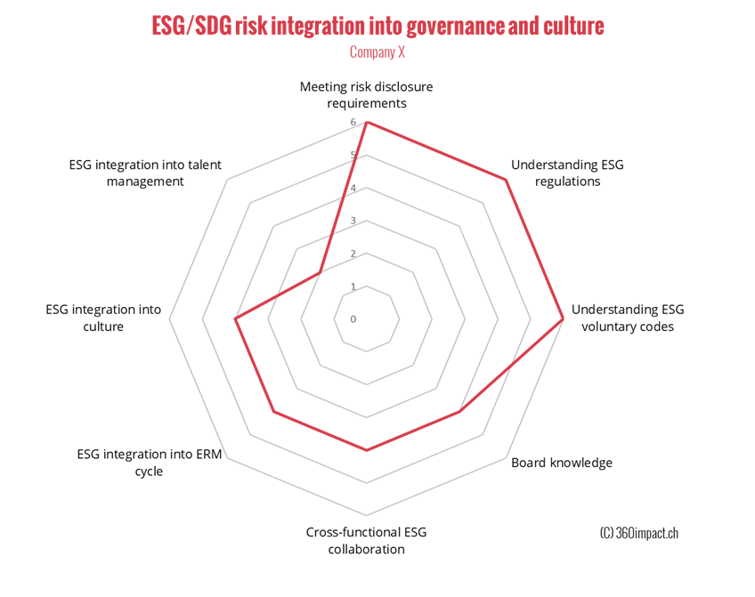 radar-esg- governance and culture - 360impact.ch