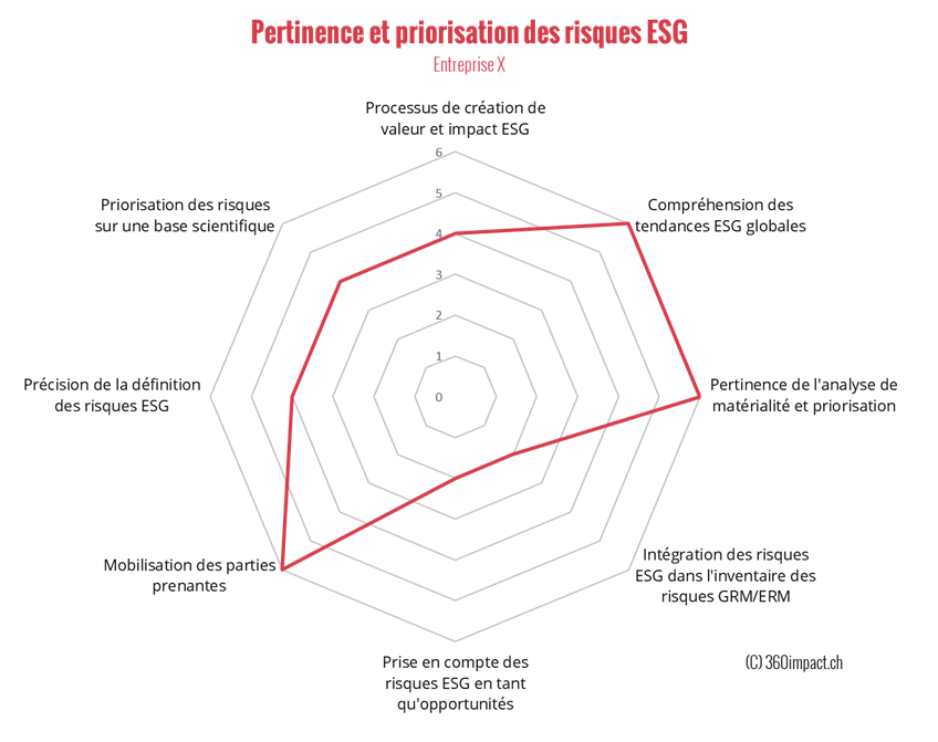 Relevance and prioritisation of ESG risks - 360impact.ch