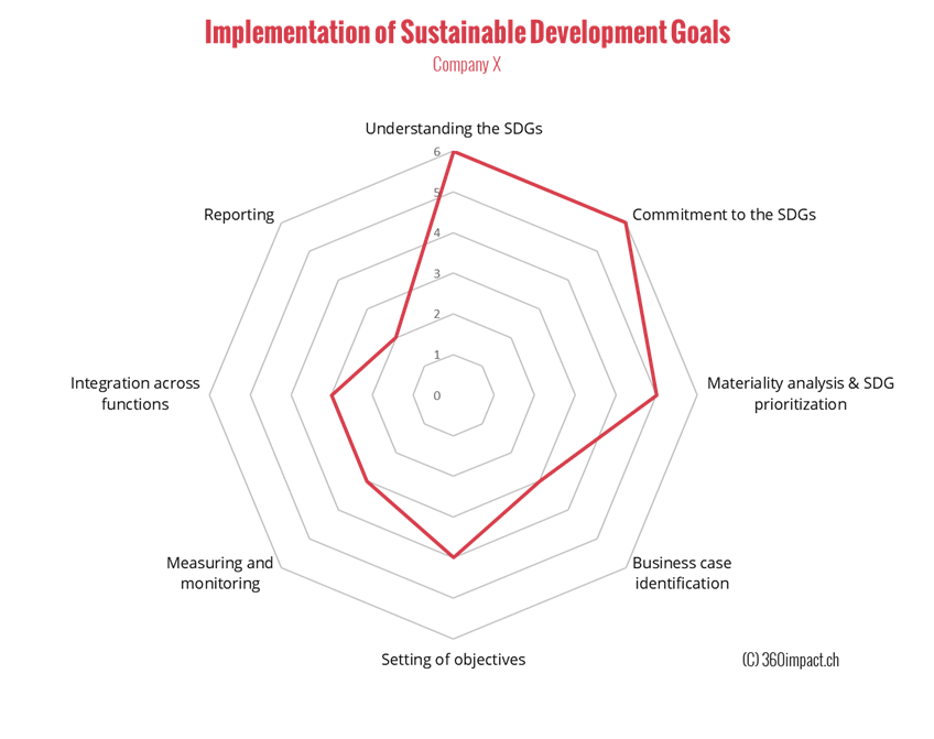 radar- SDG relevance - 360impact.ch