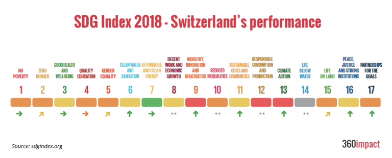 sdg-Index-2018-Switzerland-360impact.ch